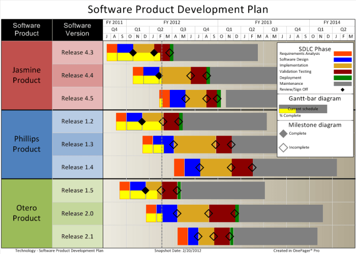 one-pager-pro_software_product_development_plan